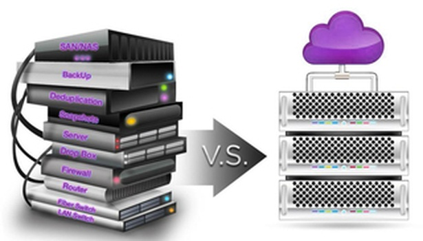 Hyper-Converged Systems